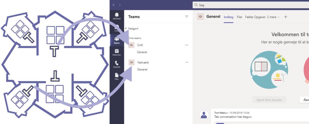 Teams-teams-forklaring